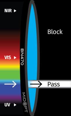 Optický filtr MidOpt – BN485 pásmová propust 480-490nm
