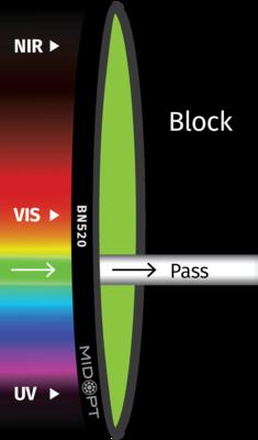 Optický filtr MidOpt – BN520 pásmová propust 510-545nm