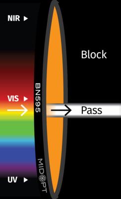 Optický filtr MidOpt – BN595 pásmová propust 580-610nm