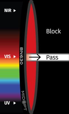 Optický filtr MidOpt – BN630 pásmová propust 625-645nm