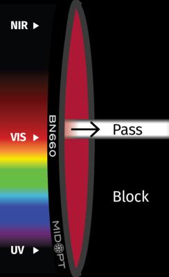 Optický filtr MidOpt – BN660 pásmová propust 645-675nm
