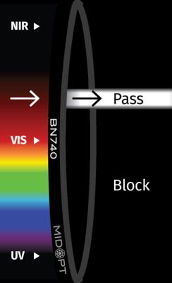 Optický filtr MidOpt – BN740 pásmová propust 730-755nm