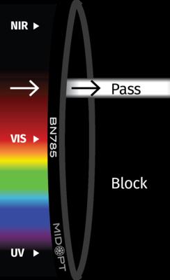 Optický filtr MidOpt – BN785 pásmová propust 770-790nm