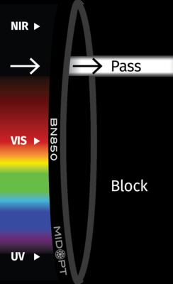 Optický filtr MidOpt – BN850 pásmová propust 840-865nm
