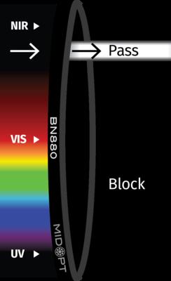 Optický filtr MidOpt – BN880 pásmová propust 855-890nm