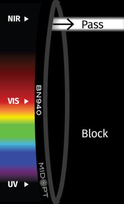 Optický filtr MidOpt – BN940 pásmová propust 928-955nm