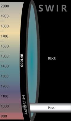 Optický filtr MidOpt – BP1000 pásmová propust 920 - 1030 nm
