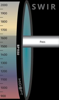 Optický filtr MidOpt – BP1550 pásmová propust 1485 - 1645 nm