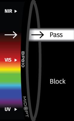 Optický filtr MidOpt – BP810 pásmová propust 790 - 830 nm