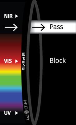 Optický filtr MidOpt – BP845 pásmová propust 830 - 865 nm