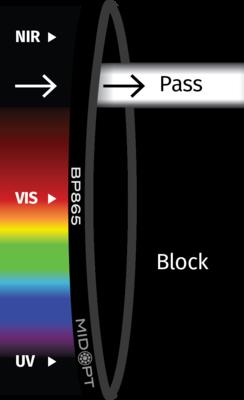 Optický filtr MidOpt – BP865 pásmová propust 840 - 880 nm