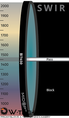 Optický filtr MidOpt – Bi1450 pásmová propust 1440-1460nm