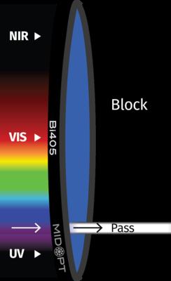 Optický filtr MidOpt – Bi440 pásmová propust 425-455nm