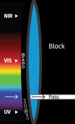 Optický filtr MidOpt – Bi450 pásmová propust 445-465nm