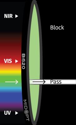 Optický filtr MidOpt – Bi520 pásmová propust 515-525nm