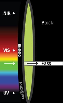 Optický filtr MidOpt – Bi550 pásmová propust 535-558nm