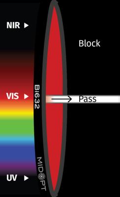 Optický filtr MidOpt – Bi632 pásmová propust 625-640nm