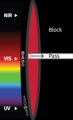 Optický filtr MidOpt – Bi650 pásmová propust 643-665nm
