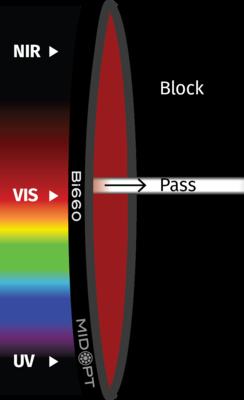 Optický filtr MidOpt – Bi660 pásmová propust  650-665nm