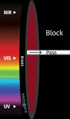 Optický filtr MidOpt – Bi685 pásmová propust  675-692nm