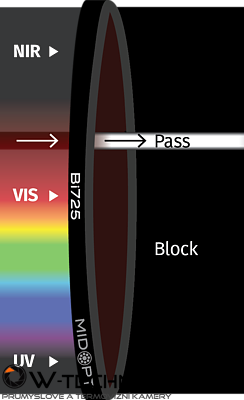 Optický filtr MidOpt – Bi725 pásmová propust  717-732nm