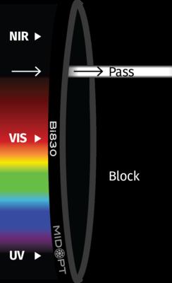 Optický filtr MidOpt – Bi830 pásmová propust  810-850nm