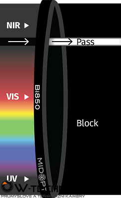 Optický filtr MidOpt – Bi850 pásmová propust 845-860nm