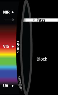 Optický filtr MidOpt – Bi905 pásmová propust 895-915nm
