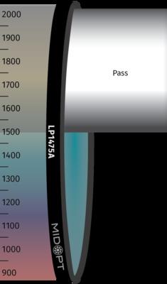 Optický filtr MidOpt - LP1475A horní propust 1490 - 2300 nm