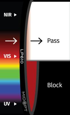 Optický filtr MidOpt - LP610 horní propust 620 - 1100 nm