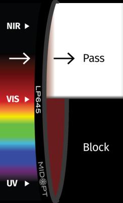 Optický filtr MidOpt - LP645 horní propust 650 - 1100 nm