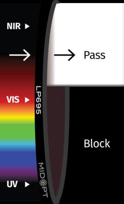 Optický filtr MidOpt - LP695 horní propust 715 - 1100 nm