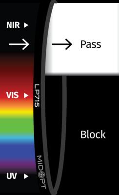 Optický filtr MidOpt - LP715 horní propust 730 - 1100 nm