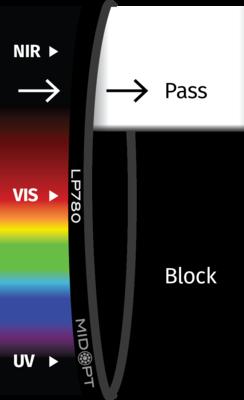 Optický filtr MidOpt - LP780 horní propust 800 - 1100 nm
