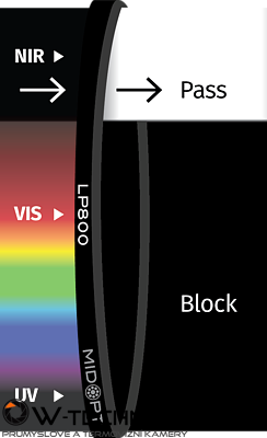 Optický filtr MidOpt - LP800 horní propust 820 - 1100 nm