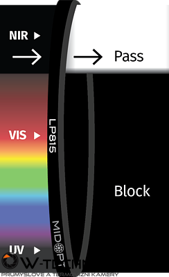 Optický filtr MidOpt - LP815 horní propust 825 - 1100 nm
