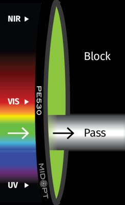 Optický filtr MidOpt – PE530 pásmová propust 495 - 565 nm