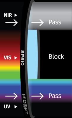 Optický filtr MidOpt - SP510 dolní propust 340 - 500nm