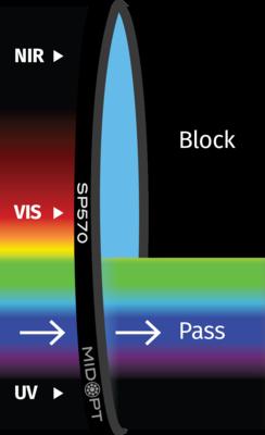 Optický filtr MidOpt - SP570 dolní propust 410 - 560nm