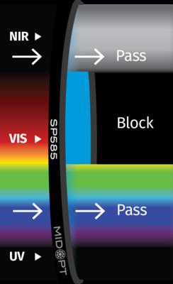 Optický filtr MidOpt - SP585 dolní propust 395 - 575nm