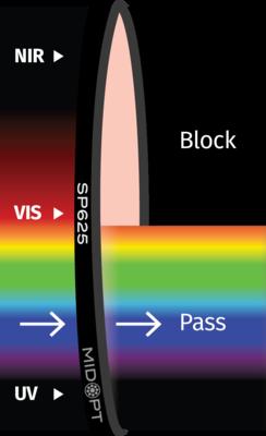 Optický filtr MidOpt - SP625 dolní propust 425 - 620nm