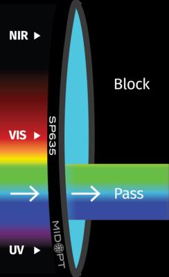 Optický filtr MidOpt - SP635 dolní propust 380 - 585nm