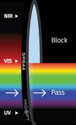 Optický filtr MidOpt - SP644 dolní propust 395 - 638nm