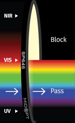 Optický filtr MidOpt - SP645 dolní propust 400 - 640nm