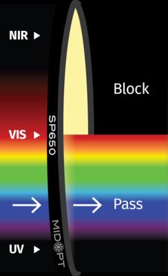 Optický filtr MidOpt - SP650 dolní propust 400 - 640nm