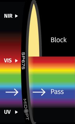 Optický filtr MidOpt - SP675 dolní propust 420 - 660nm