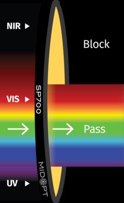 Optický filtr MidOpt - SP700 dolní propust 405 - 690nm