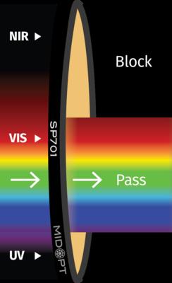 Optický filtr MidOpt - SP701 dolní propust 410 - 690nm