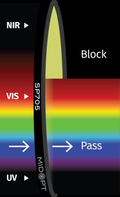 Optický filtr MidOpt - SP705 dolní propust 370 - 630nm