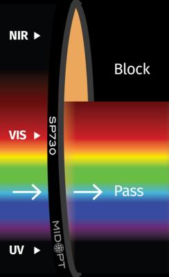 Optický filtr MidOpt - SP730 dolní propust  400 - 710nm